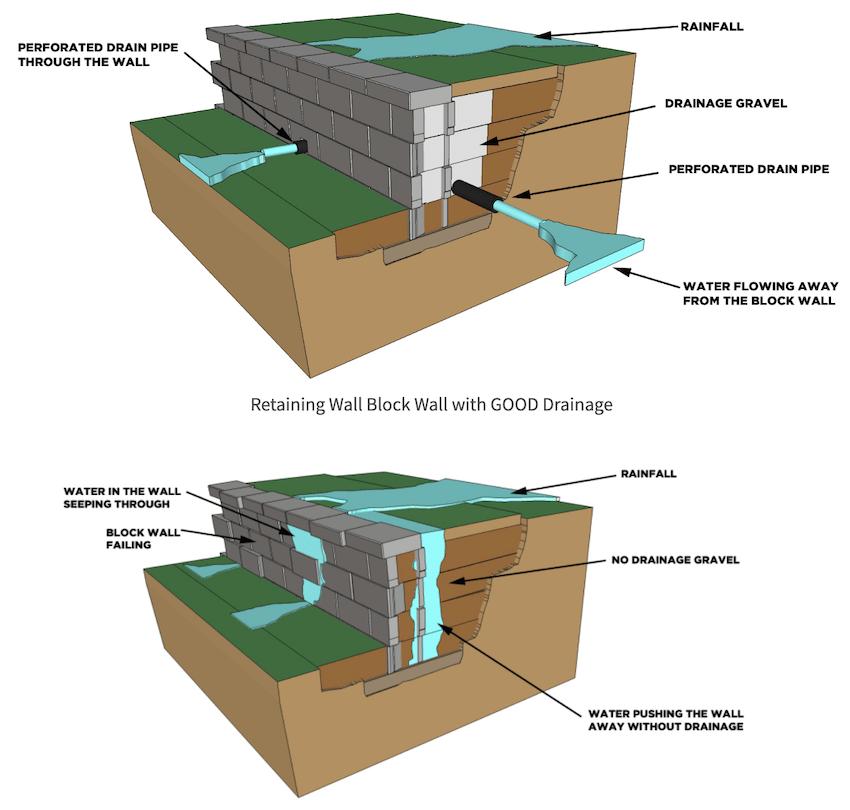 retaining wall block wall with bad drainage